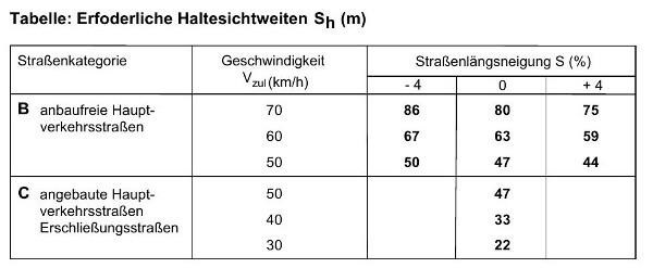 Sichtfelder_Überquerung_Tabelle-600